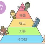 仏像の4ランク